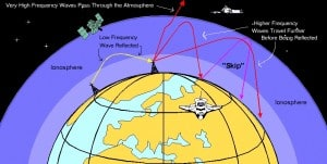 Shooing Skip: CB Signal Bouncing of Ionosphere